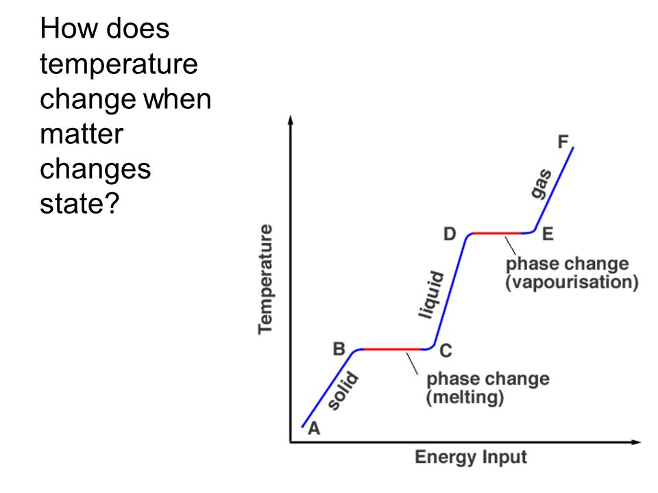 Phase Change Diagram For Gold Electrical Work Wiring Diagram