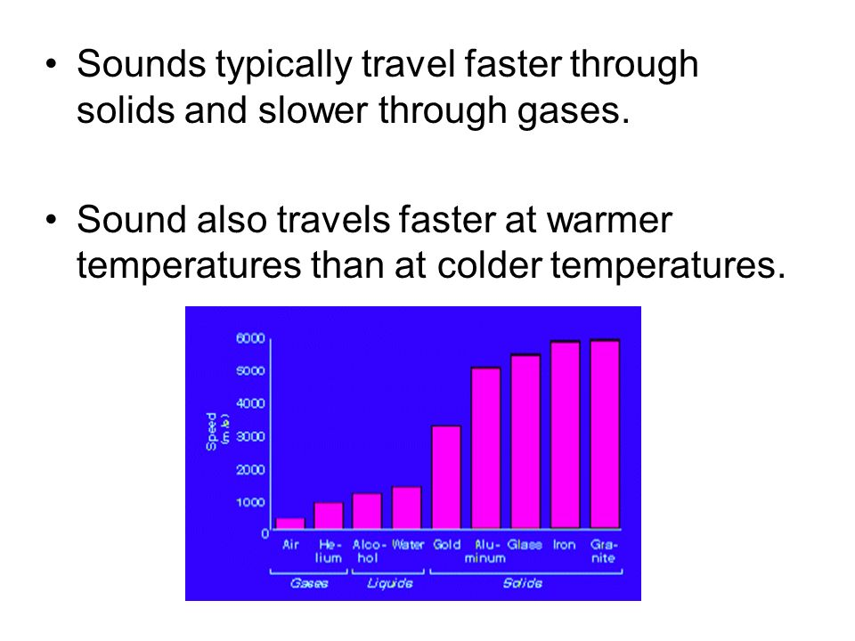 Sounds typically travel faster through solids and slower through gases.