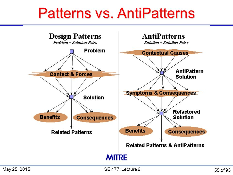 Patterns vs. AntiPatterns May 25, 2015SE 477: Lecture 9 55 of 93
