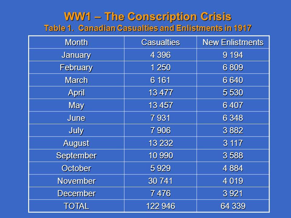 conscription in ww1 canada