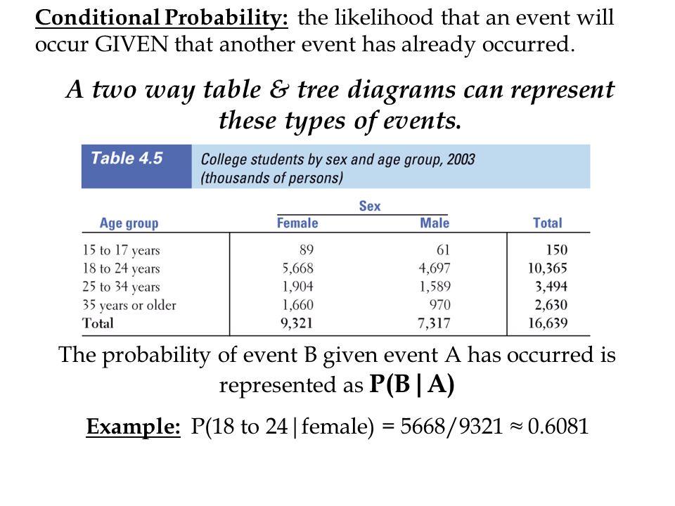 Conditional probability the likelihood that an event will occur 1 conditional probability ccuart Choice Image