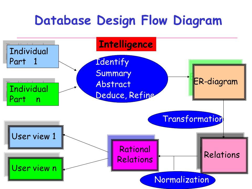 flow diagram individual part 1 individual part 1 intelligence identify  summary abstract deduce, refine individual part n individual part n er- diagram