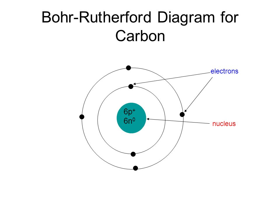 Drawing A Bohr Rutherford Diagram History Ernest Rutherford