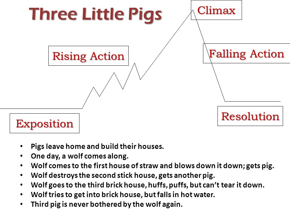 Plot diagram for 3 little pigs block and schematic diagrams writing with a plot and a conflict character person animal rh slideplayer com a christmas carol plot diagram plot summary for the three little pigs ccuart Choice Image