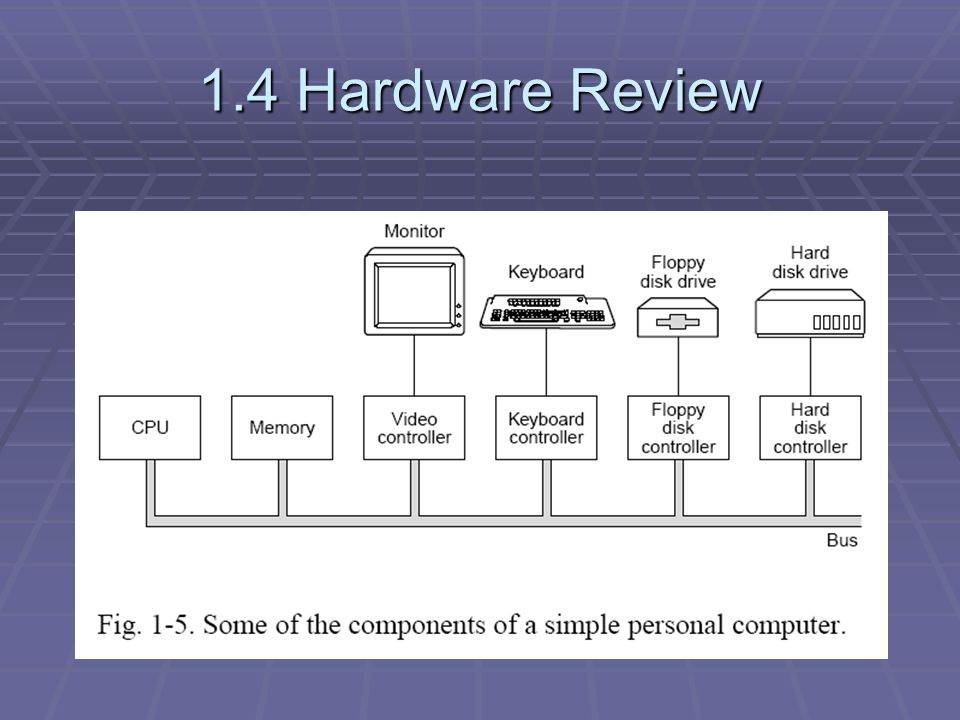 1 4 Hardware Review  CPU  Fetch-decode-execute cycle 1