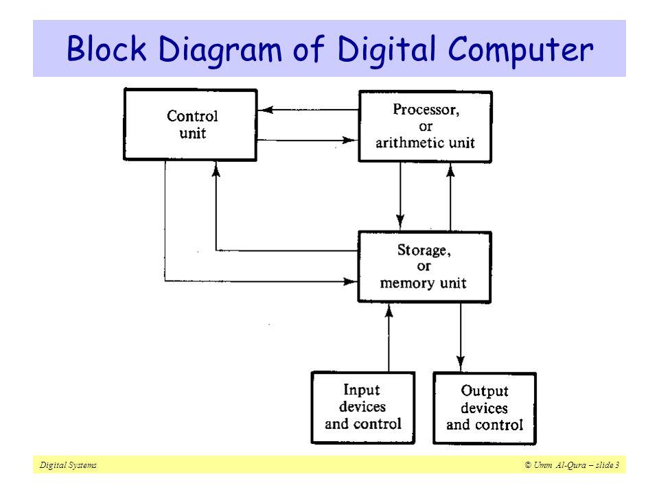 Digital systems digital logic and design dr musab bassam zghool 3 digital systems umm al qura slide 3 block diagram of digital computer ccuart Choice Image