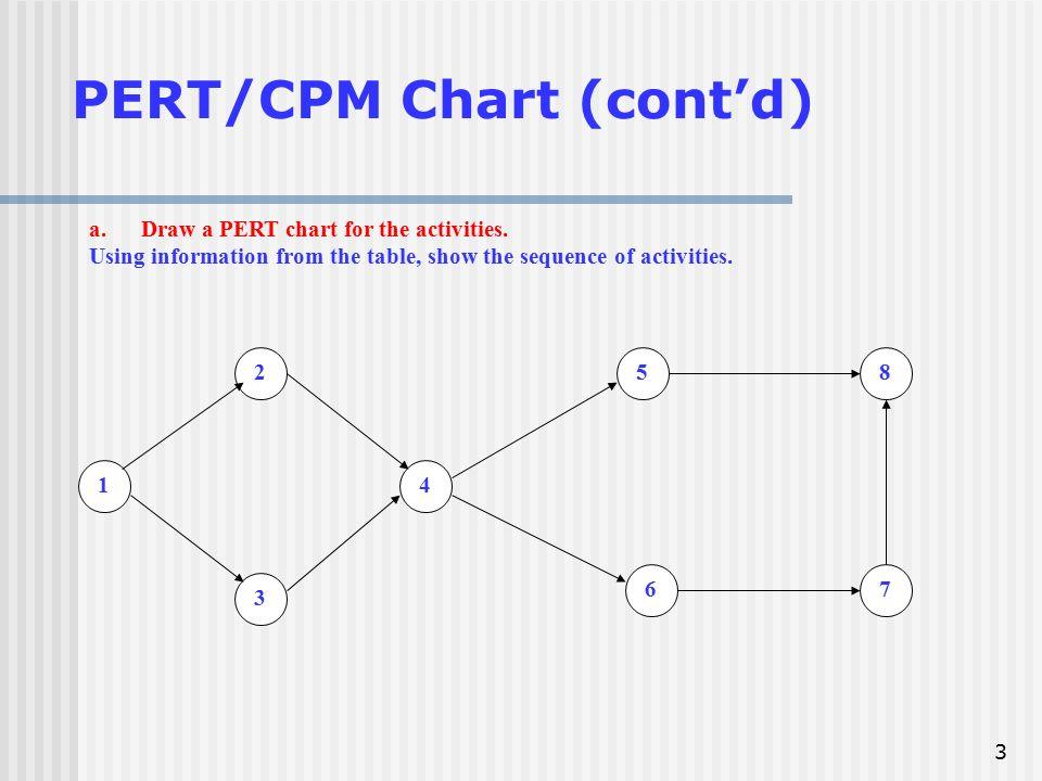 Pertcpm chart david nandigam 1 2 pertcpm chart task a project draw a pert chart ccuart Choice Image