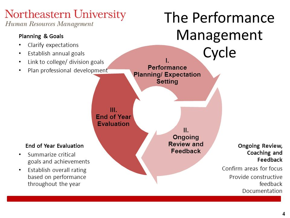 hrm related to performance problesm Performance appraisal problems to avoid common problems with the performance appraisal performance management systems at this stage of human resource management (hrm), we now is a particular trait directly related to the essential functions of the job in a very few cases this.