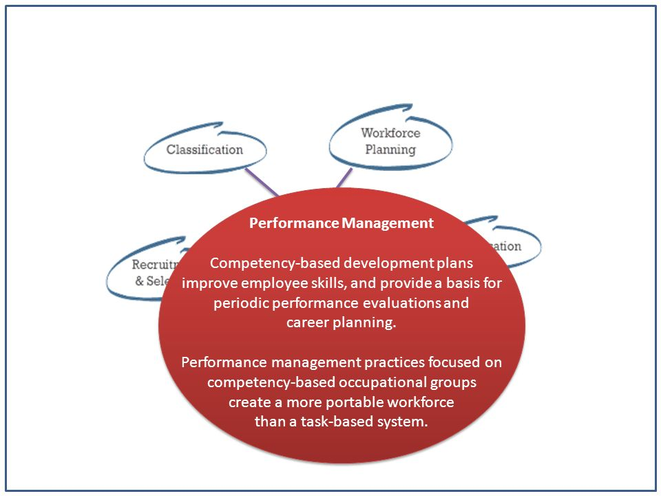 Competency-Based HR An HR system built around the knowledge