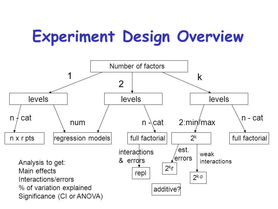 1 Experiment Design Overview Number Of Factors
