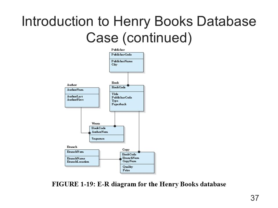 Concepts of database management seventh edition chapter 1 37 introduction to henry books database case continued figure 1 19 e r diagram for the henry books database 37 ccuart Image collections