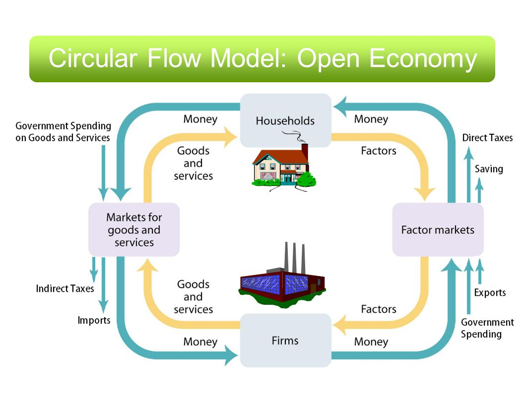 Click to add text the circular flow of income by david anthony 9 circular flow model open economy ccuart Choice Image