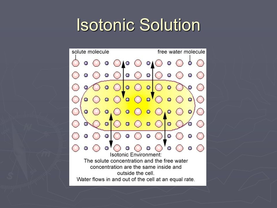 Isotonic Solution