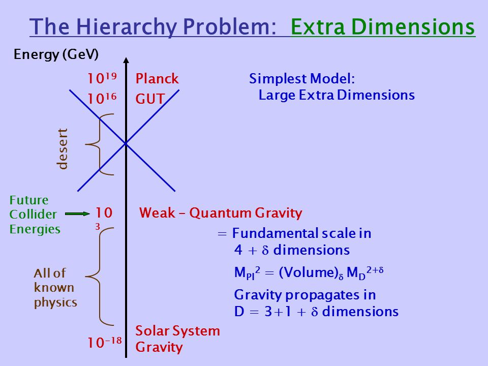 The Hierarchy Problem: Extra Dimensions Energy (GeV) Solar System Gravity Weak – Quantum Gravity GUT Planck desert Future Collider Energies All of known physics Simplest Model: Large Extra Dimensions = Fundamental scale in 4 +  dimensions M Pl 2 = (Volume)  M D 2+  Gravity propagates in D =  dimensions