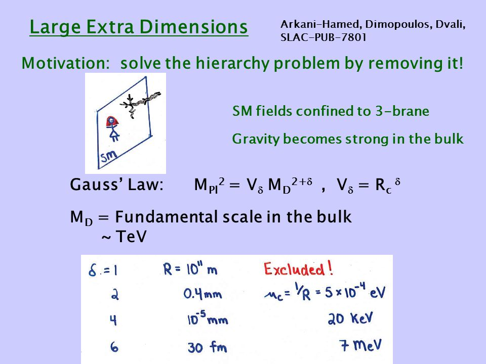 Large Extra Dimensions Motivation: solve the hierarchy problem by removing it.