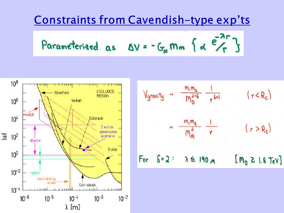 Constraints from Cavendish-type exp'ts