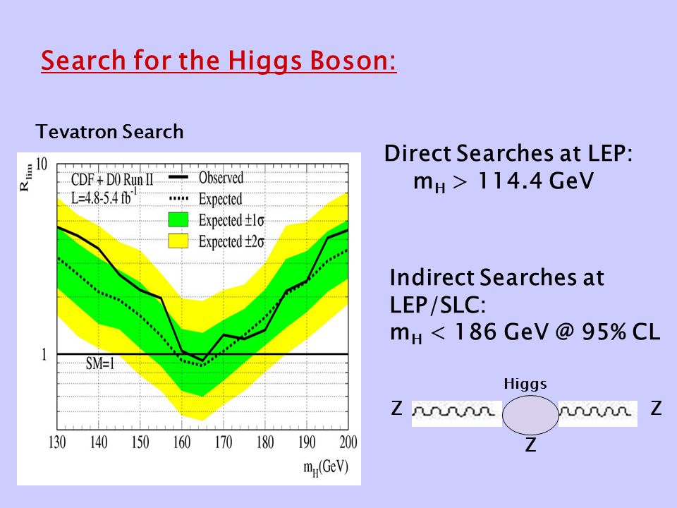 Search for the Higgs Boson: Direct Searches at LEP: m H > GeV Indirect Searches at LEP/SLC: m H < % CL ZZ Higgs Z Tevatron Search