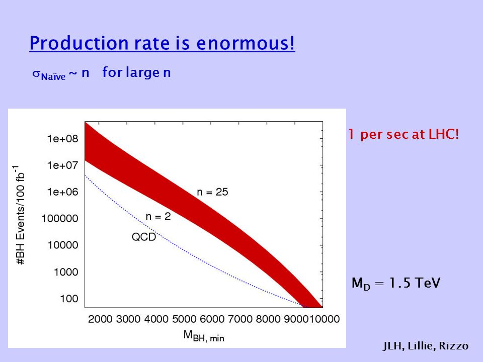 Production rate is enormous. 1 per sec at LHC.