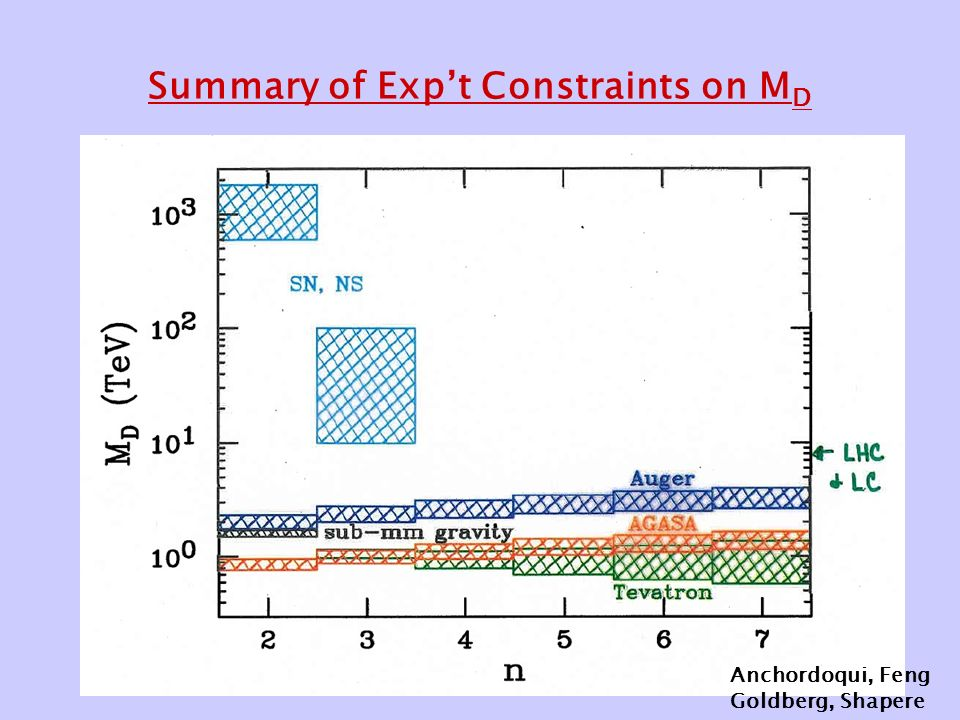 Summary of Exp't Constraints on M D Anchordoqui, Feng Goldberg, Shapere