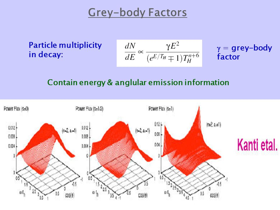 Grey-body Factors Particle multiplicity in decay:  = grey-body factor Contain energy & anglular emission information