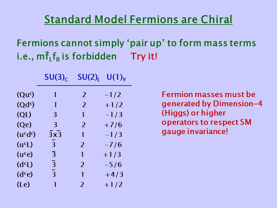Standard Model Fermions are Chiral Fermions cannot simply 'pair up' to form mass terms i.e., mf L f R is forbidden Try it.
