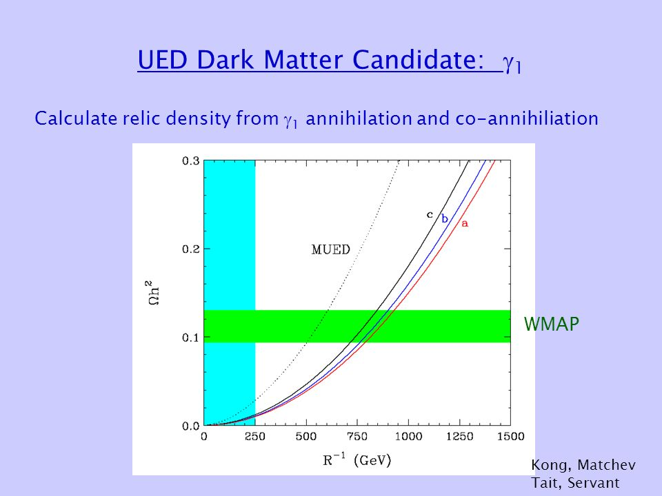 UED Dark Matter Candidate:  1 Calculate relic density from  1 annihilation and co-annihiliation WMAP Kong, Matchev Tait, Servant