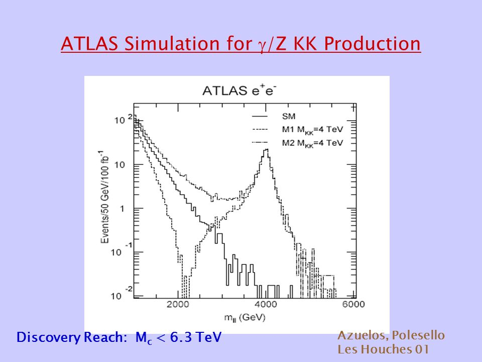 ATLAS Simulation for  /Z KK Production Azuelos, Polesello Les Houches 01 Discovery Reach: M c < 6.3 TeV