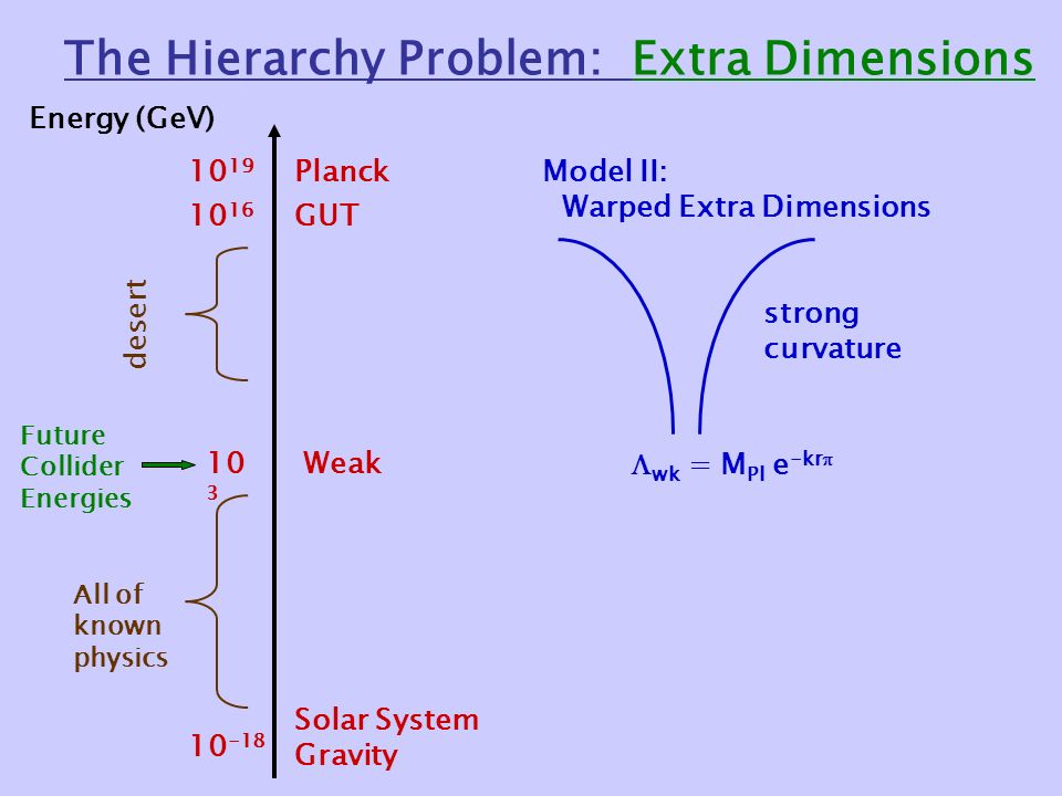 The Hierarchy Problem: Extra Dimensions Energy (GeV) Solar System Gravity Weak GUT Planck desert Future Collider Energies All of known physics Model II: Warped Extra Dimensions  wk = M Pl e -kr  strong curvature