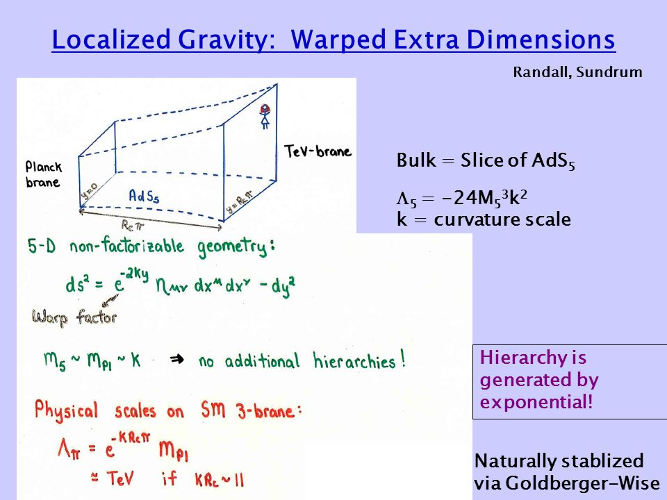 Localized Gravity: Warped Extra Dimensions Randall, Sundrum Bulk = Slice of AdS 5  5 = -24M 5 3 k 2 k = curvature scale Naturally stablized via Goldberger-Wise Hierarchy is generated by exponential!