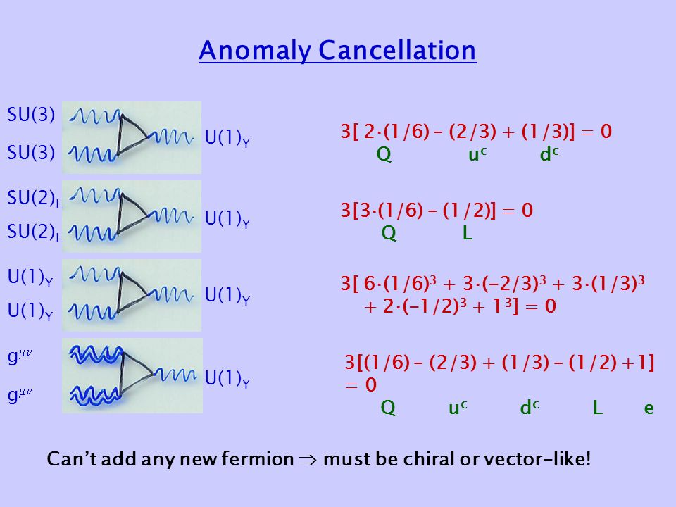 Anomaly Cancellation 3[ 2‧(1/6) – (2/3) + (1/3)] = 0 Q u c d c 3[3‧(1/6) – (1/2)] = 0 Q L 3[ 6‧(1/6) 3 + 3‧(-2/3) 3 + 3‧(1/3) 3 + 2‧(-1/2) ] = 0 3[(1/6) – (2/3) + (1/3) – (1/2) +1] = 0 Q u c d c L e SU(3) SU(2) L U(1) Y g  U(1) Y Can't add any new fermion  must be chiral or vector-like!