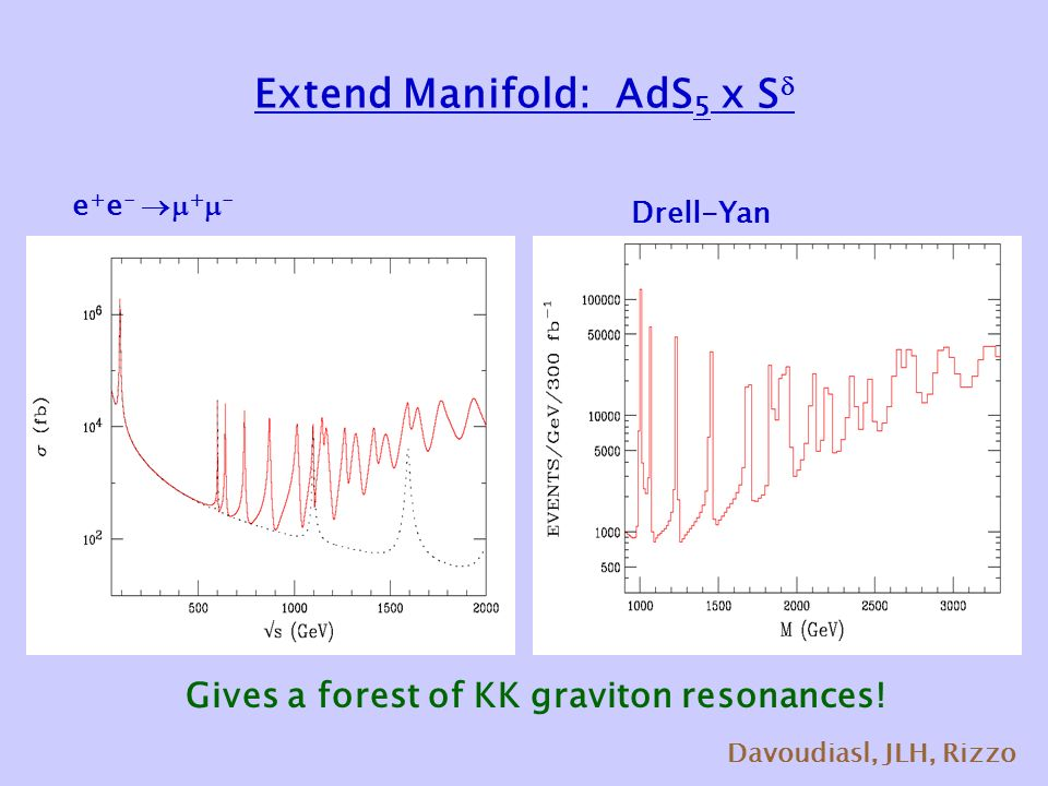 Extend Manifold: AdS 5 x S  e + e -  +  - Drell-Yan Davoudiasl, JLH, Rizzo Gives a forest of KK graviton resonances!