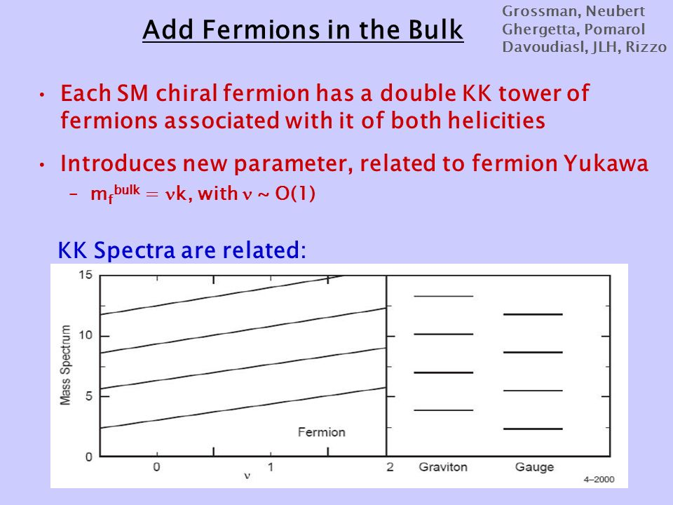 Add Fermions in the Bulk Each SM chiral fermion has a double KK tower of fermions associated with it of both helicities Introduces new parameter, related to fermion Yukawa –m f bulk = k, with ~ O(1) KK Spectra are related: Grossman, Neubert Ghergetta, Pomarol Davoudiasl, JLH, Rizzo