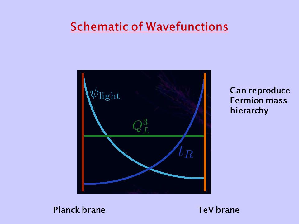Schematic of Wavefunctions Planck braneTeV brane Can reproduce Fermion mass hierarchy