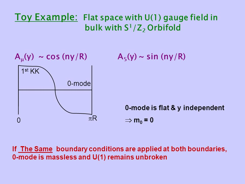 Toy Example: Flat space with U(1) gauge field in bulk with S 1 /Z 2 Orbifold A  (y) ~ cos (ny/R) A 5 (y) ~ sin (ny/R) 0 RR 0-mode 1 st KK 0-mode is flat & y independent  m 0 = 0 If The Same boundary conditions are applied at both boundaries, 0-mode is massless and U(1) remains unbroken