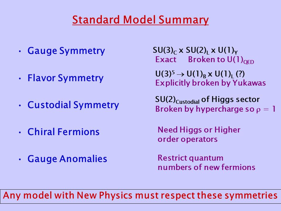 Standard Model Summary Gauge Symmetry Flavor Symmetry Custodial Symmetry Chiral Fermions Gauge Anomalies SU(3) C x SU(2) L x U(1) Y ExactBroken to U(1) QED U(3) 5  U(1) B x U(1) L ( ) Explicitly broken by Yukawas SU(2) Custodial of Higgs sector Broken by hypercharge so  = 1 Need Higgs or Higher order operators Restrict quantum numbers of new fermions Any model with New Physics must respect these symmetries