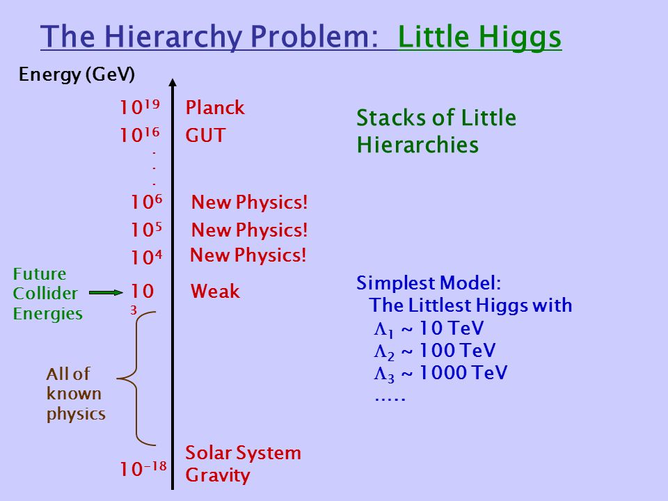 The Hierarchy Problem: Little Higgs Energy (GeV) Solar System Gravity Weak GUT Planck Future Collider Energies All of known physics Stacks of Little Hierarchies 10 4 New Physics.