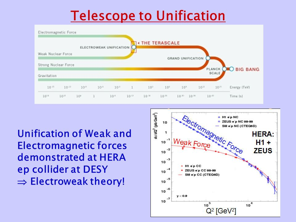 Telescope to Unification Unification of Weak and Electromagnetic forces demonstrated at HERA ep collider at DESY  Electroweak theory!
