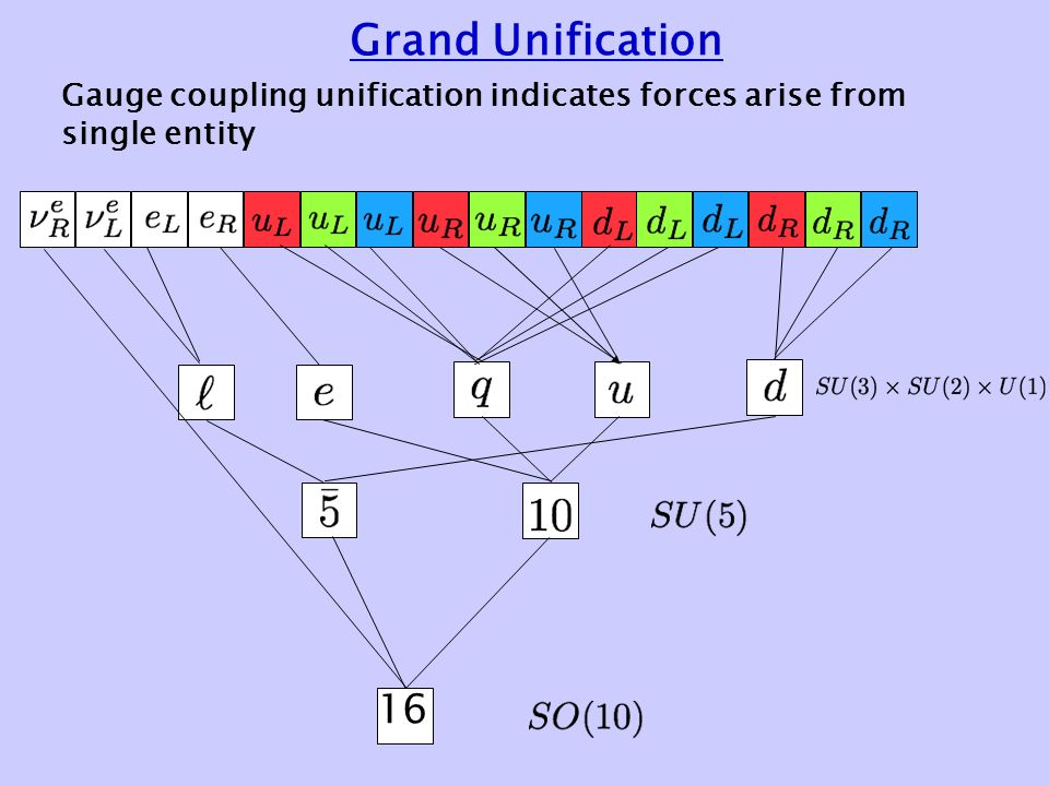 Grand Unification 16 Gauge coupling unification indicates forces arise from single entity
