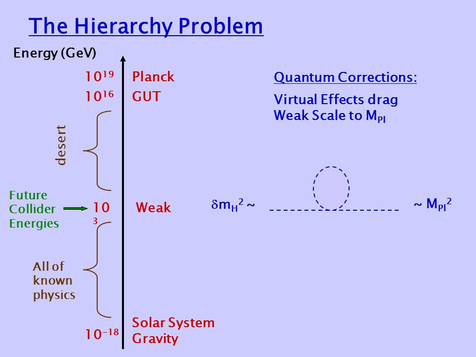 The Hierarchy Problem Energy (GeV) Solar System Gravity Weak GUT Planck desert Future Collider Energies All of known physics  m H 2 ~~ M Pl 2 Quantum Corrections: Virtual Effects drag Weak Scale to M Pl