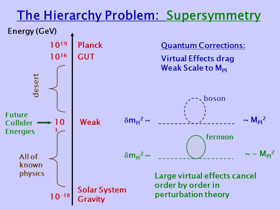 The Hierarchy Problem: Supersymmetry Energy (GeV) Solar System Gravity Weak GUT Planck desert Future Collider Energies All of known physics  m H 2 ~~ M Pl 2 Quantum Corrections: Virtual Effects drag Weak Scale to M Pl  m H 2 ~ ~ - M Pl 2 boson fermion Large virtual effects cancel order by order in perturbation theory