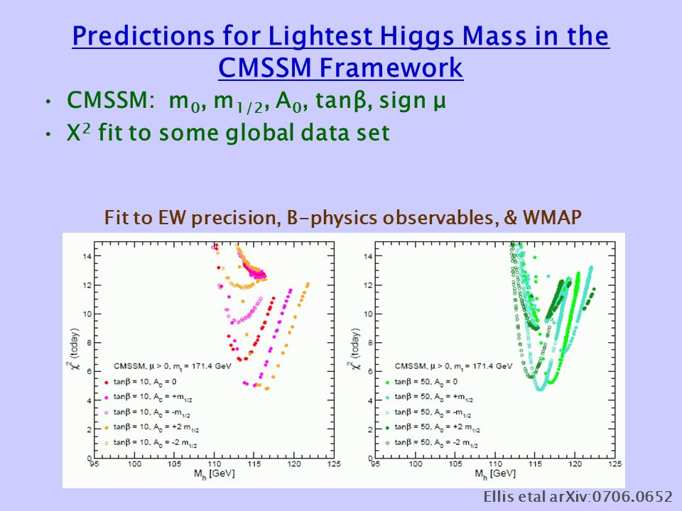 Predictions for Lightest Higgs Mass in the CMSSM Framework CMSSM: m 0, m 1/2, A 0, tanβ, sign μ Χ 2 fit to some global data set Fit to EW precision, B-physics observables, & WMAP Ellis etal arXiv: