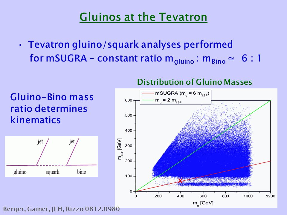 Gluinos at the Tevatron Tevatron gluino/squark analyses performed for mSUGRA – constant ratio m gluino : m Bino ≃ 6 : 1 Gluino-Bino mass ratio determines kinematics x Distribution of Gluino Masses Berger, Gainer, JLH, Rizzo