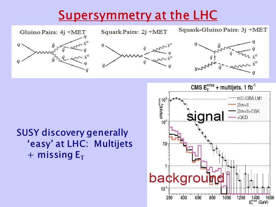 Supersymmetry at the LHC SUSY discovery generally 'easy' at LHC: Multijets + missing E T