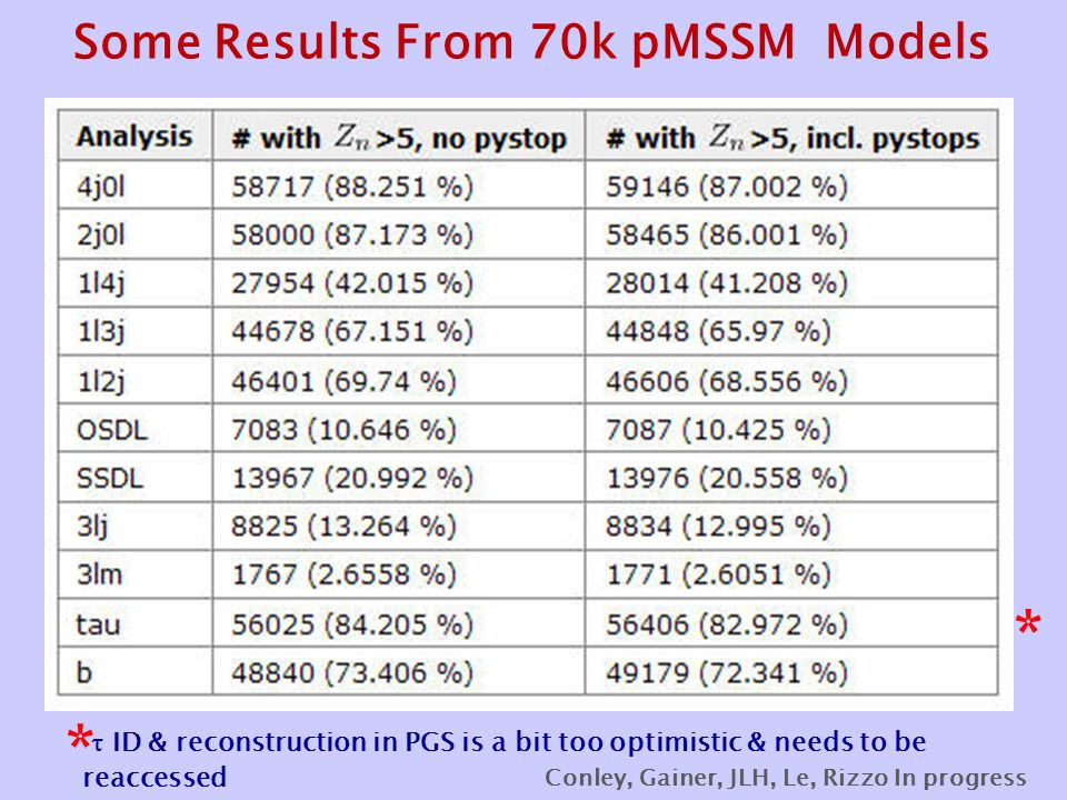 Some Results From 70k pMSSM Models * *  ID & reconstruction in PGS is a bit too optimistic & needs to be reaccessed Conley, Gainer, JLH, Le, Rizzo In progress