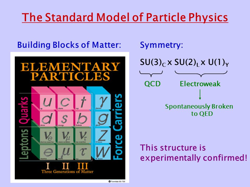 The Standard Model of Particle Physics Symmetry: SU(3) C x SU(2) L x U(1) Y Building Blocks of Matter: QCDElectroweak Spontaneously Broken to QED This structure is experimentally confirmed!