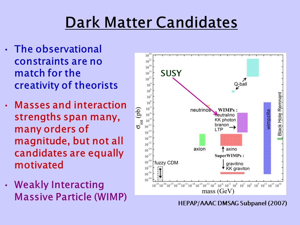 Dark Matter Candidates The observational constraints are no match for the creativity of theorists Masses and interaction strengths span many, many orders of magnitude, but not all candidates are equally motivated Weakly Interacting Massive Particle (WIMP) HEPAP/AAAC DMSAG Subpanel (2007) SUSY