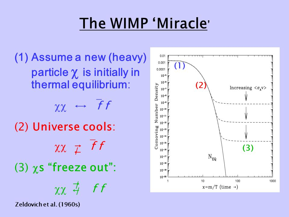 The WIMP 'Miracle ' (1)Assume a new (heavy) particle  is initially in thermal equilibrium :  ↔  f f (2) Universe cools:   f f (3)  s freeze out :  f f (1) (2) (3) → ← / → ← / / Zeldovich et al.