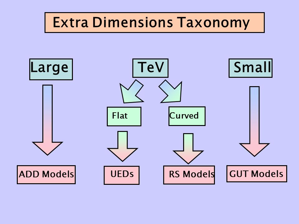 Extra Dimensions Taxonomy Large TeV Small FlatCurved UEDs RS Models GUT Models ADD Models
