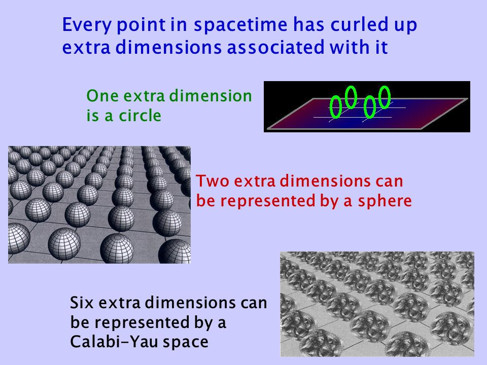 Every point in spacetime has curled up extra dimensions associated with it One extra dimension is a circle Two extra dimensions can be represented by a sphere Six extra dimensions can be represented by a Calabi-Yau space