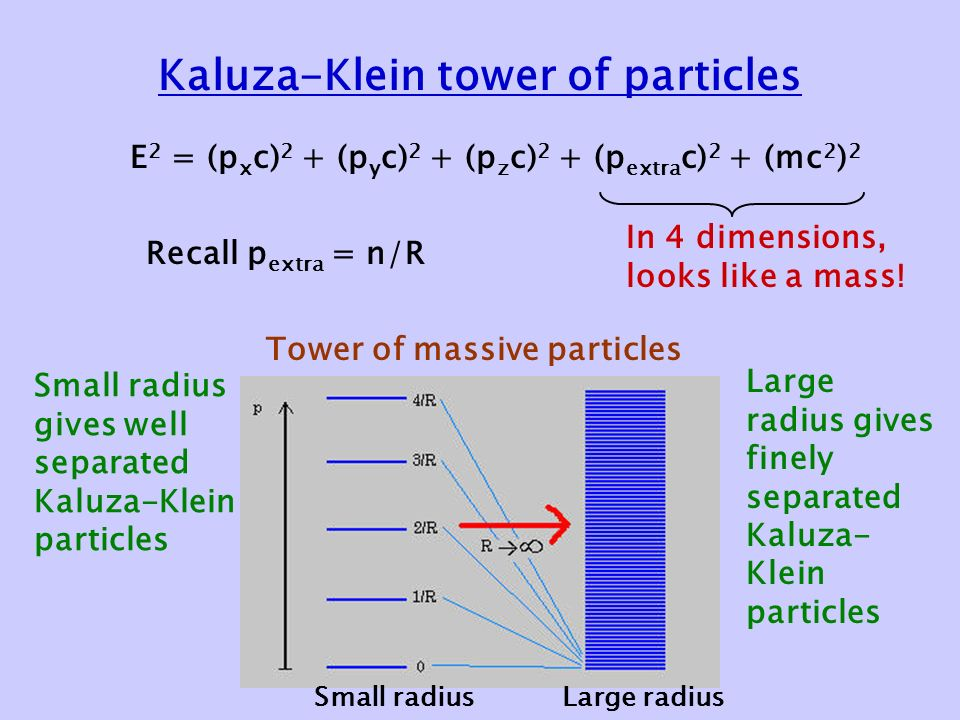 Kaluza-Klein tower of particles E 2 = (p x c) 2 + (p y c) 2 + (p z c) 2 + (p extra c) 2 + (mc 2 ) 2 In 4 dimensions, looks like a mass.